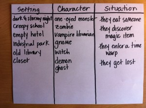 wednesday writing prompt six word scary stories by rochelle then the kids write paragraph long scary stories using elements from the chart or their own amazing imaginations once the students write their paragraphs