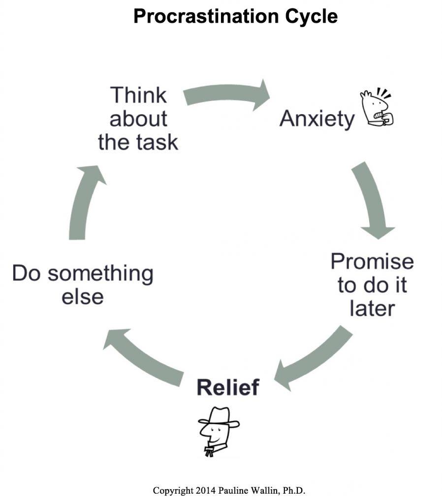 procrastination-cycle3